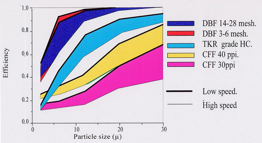 Curves showing the filtration efficiency (%) depending on the size of particles (µm), made for different filtration principles, including the PDBF®Deep Bed Filter