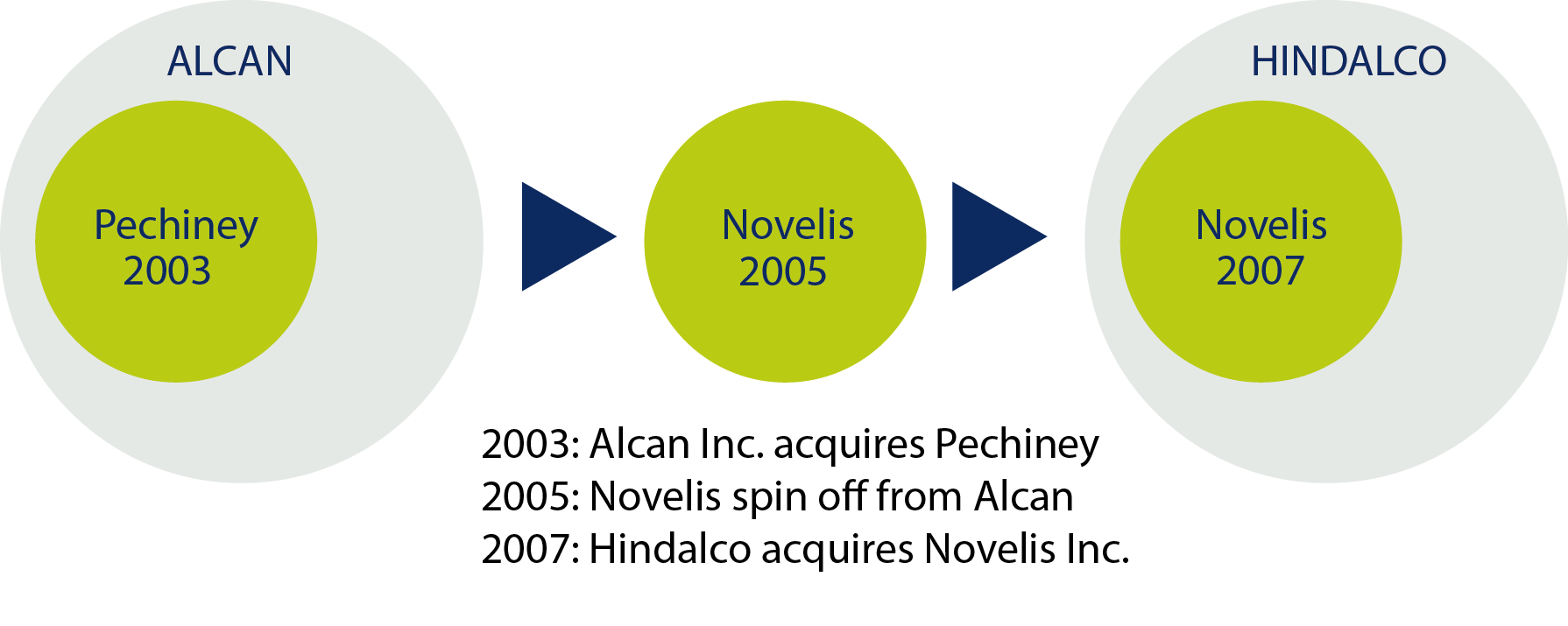 hindalco acquisition of novelis Hindalco – novelis acquisition we use your linkedin profile and activity data to personalize ads and to show you more relevant ads.