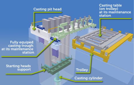 3D view of a typical vertical dc casting machine made by Novelis PAE, showing the main motions (vertical by the casting cylinder and horizontal by the trolley to transfer the casting trough and the casting table from the casting pit to their respective maintenance positions and back before a new cast.